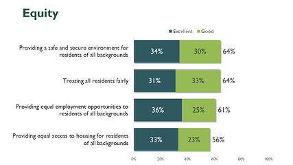 Measures of Community Equity_Source: Community Equity and Inclusion Survey by National Research Center at Polco