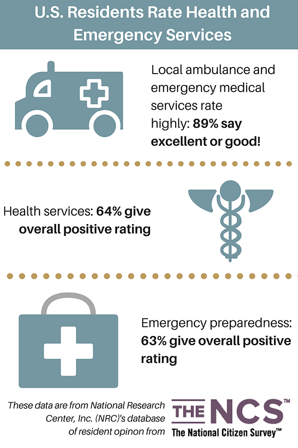EMS Week_The NCS Infographic