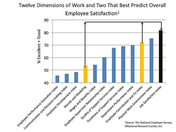 Twelve Dimensions of Work and Two That Best Predict Overall Employee Satisfaction.