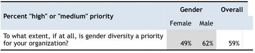 On Priority