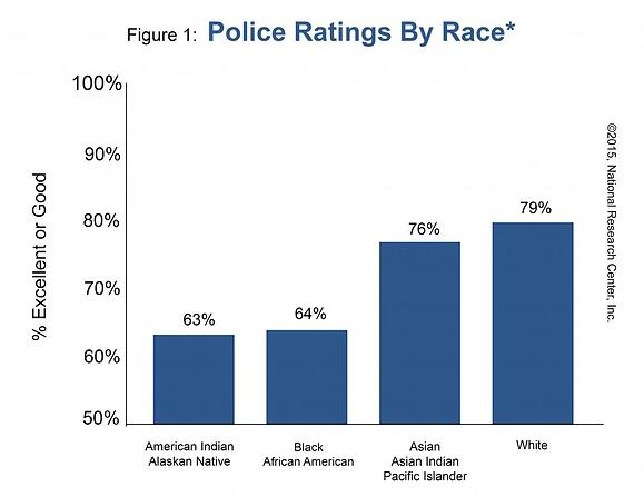 Figure 1: Police Ratings By Race
