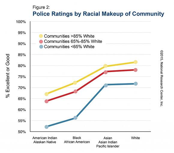 Figure 2: Police Ratings by Racial Makeup of Community