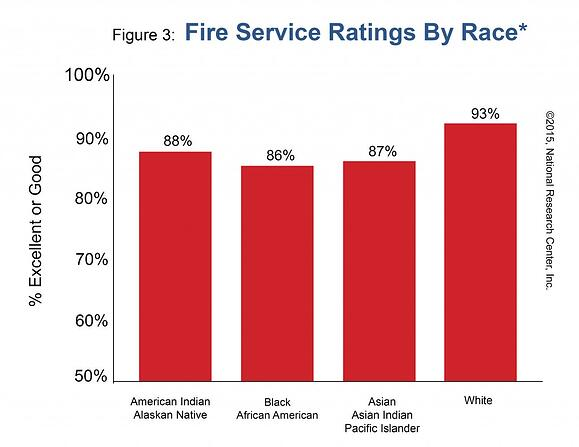 Figure 3: Fire Service Ratings by Race