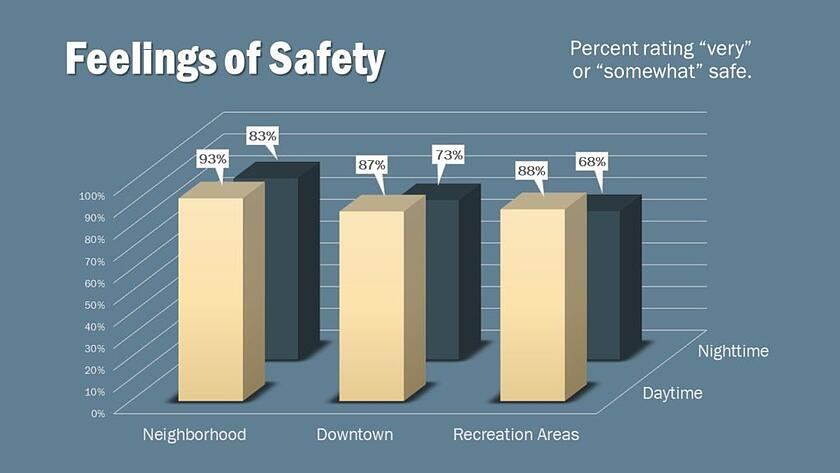 Data from The National Police Services Survey (The NPSS)by National Research Center, Inc.