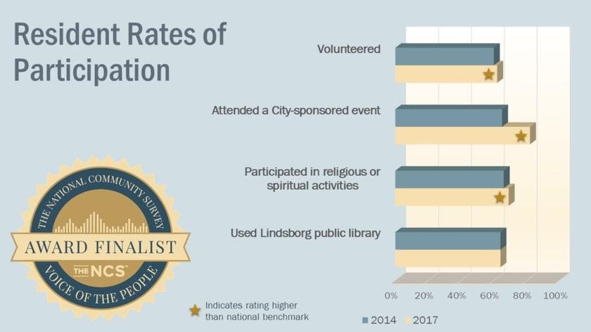 Lindsborg KS rates of participation