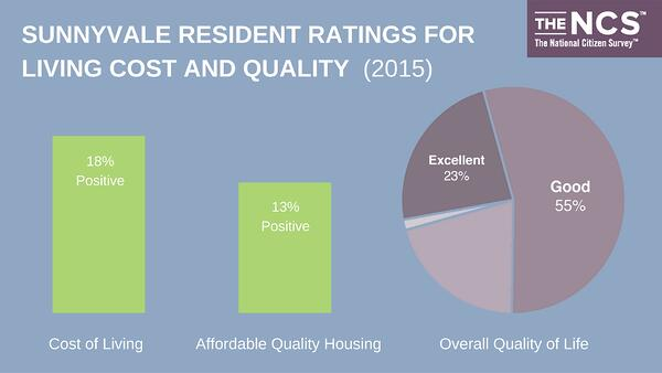 Sunnyvale Ratings for Living Cost and Quality