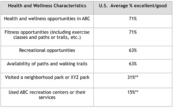 health and wellness data from The NCS_Courtesy NRC