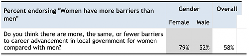 on barriers