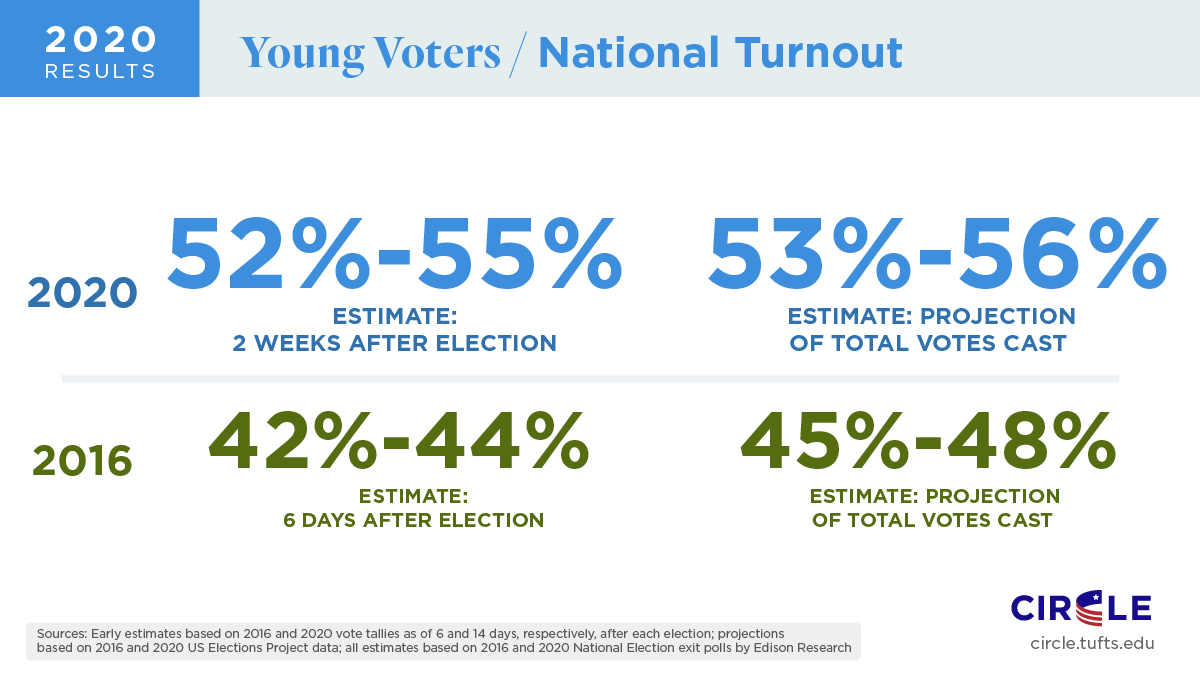 Engage young adults_Young voter turnout estimate_courtesty Circle.tufts.edu