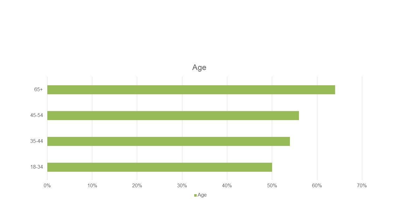 Community values diverse backgrounds: Percent rating excellent or good by age_Source: Community Equity and Inclusion Survey by National Research Center at Polco