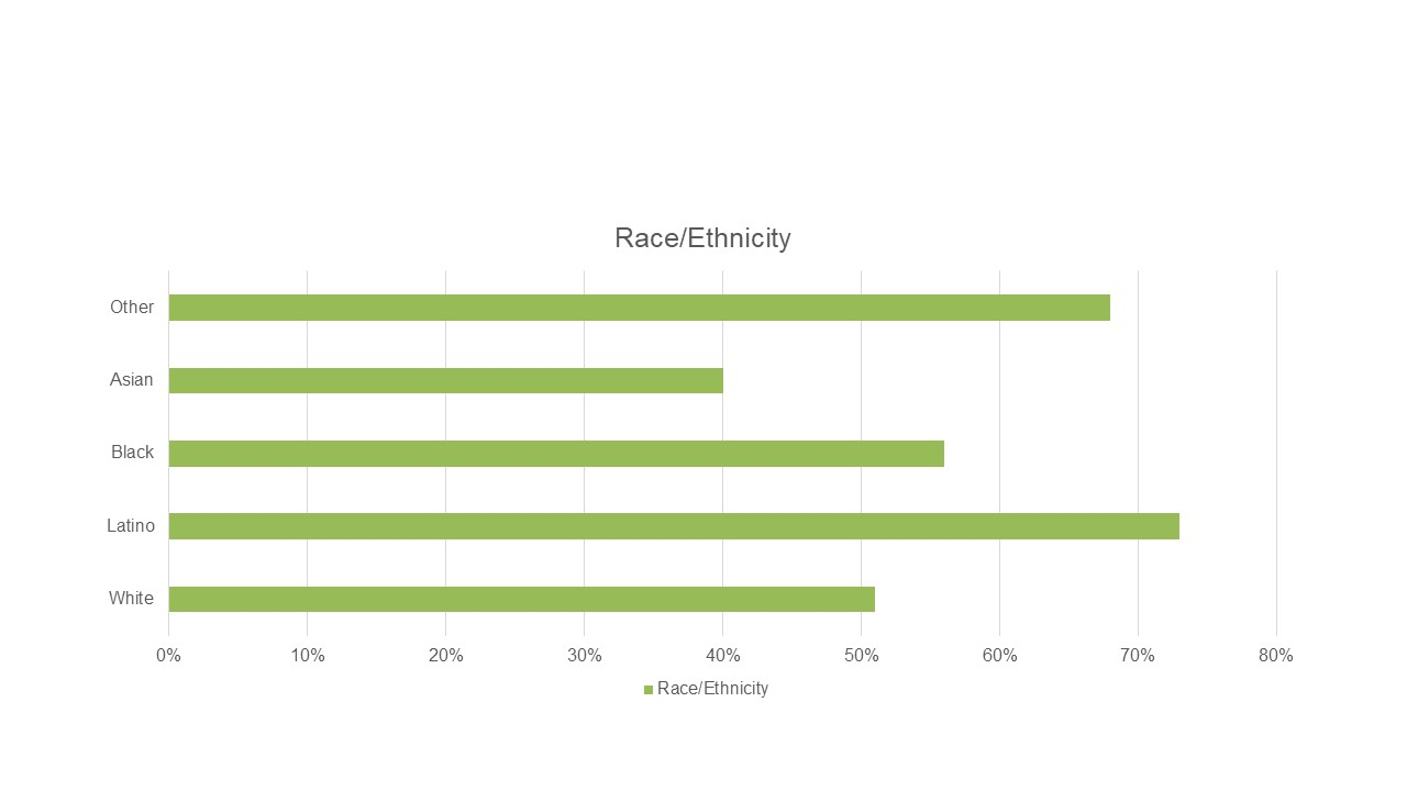Community values residents from diverse backgrounds: Percent rating excellent or good by race/ethnicity_Source: Community Equity and Inclusion Survey by National Research Center at Polco