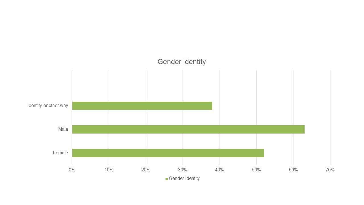 Community Values Residents from Diverse Backgrounds: Percent Rating Excellent or Good by Gender Identity_Source: Community Equity and Inclusion Survey by National Research Center at Polco