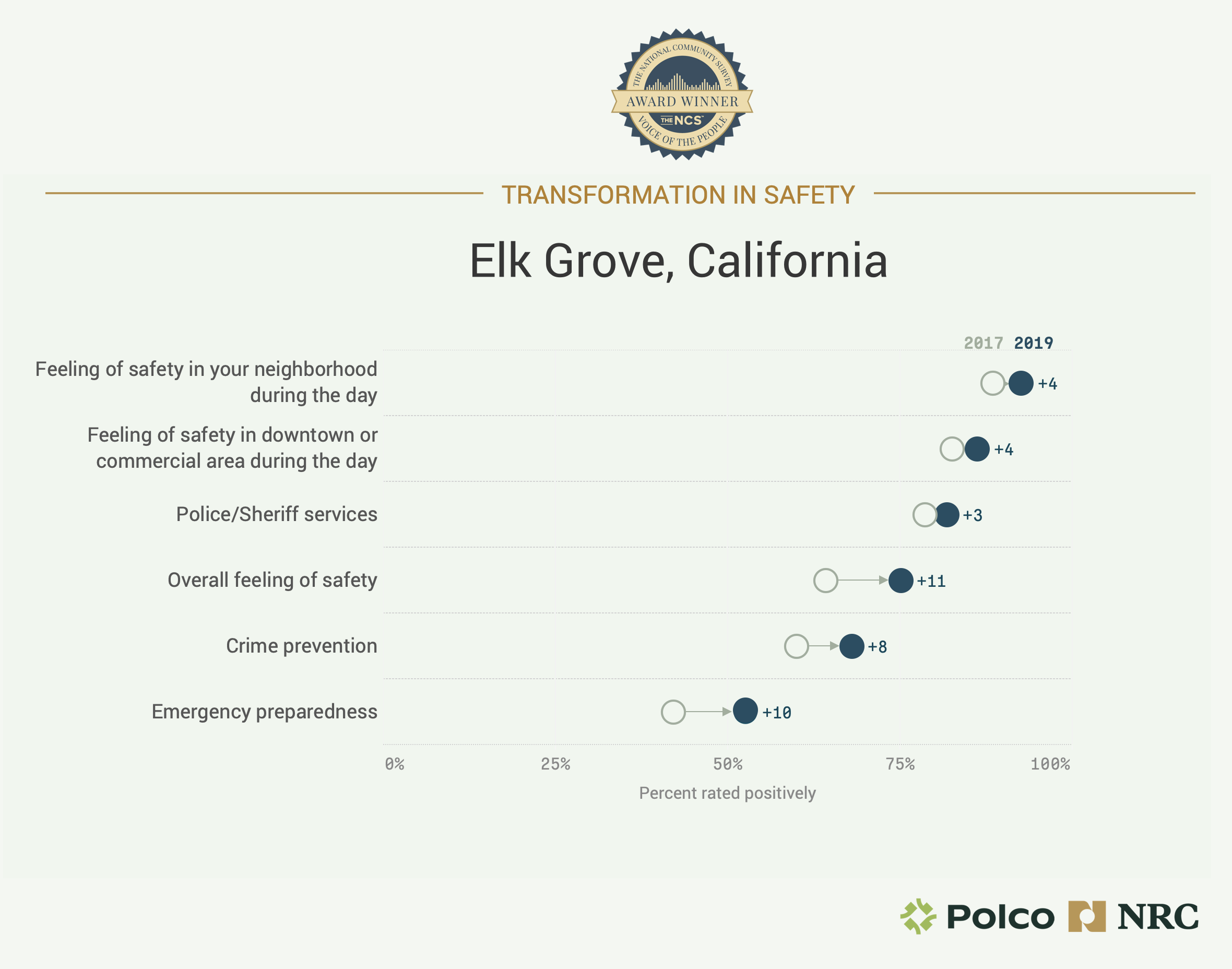 Elk Grove's Transformation in Safety
