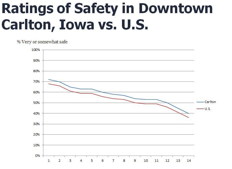 Iowa_safety